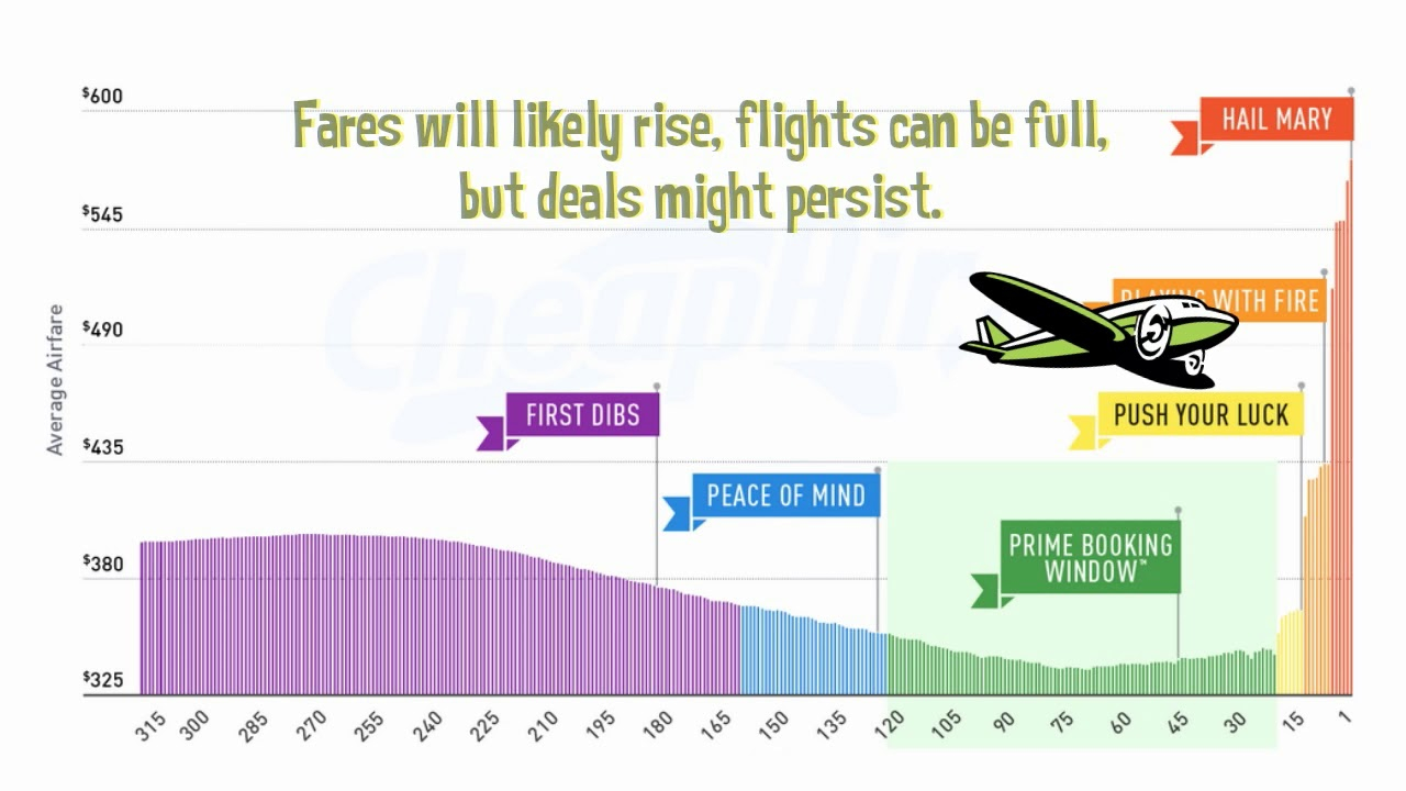 2018 Airfare Study – The Best Time To Buy Flights, Based On Throughout Frontier Low Fare Calendar Flights