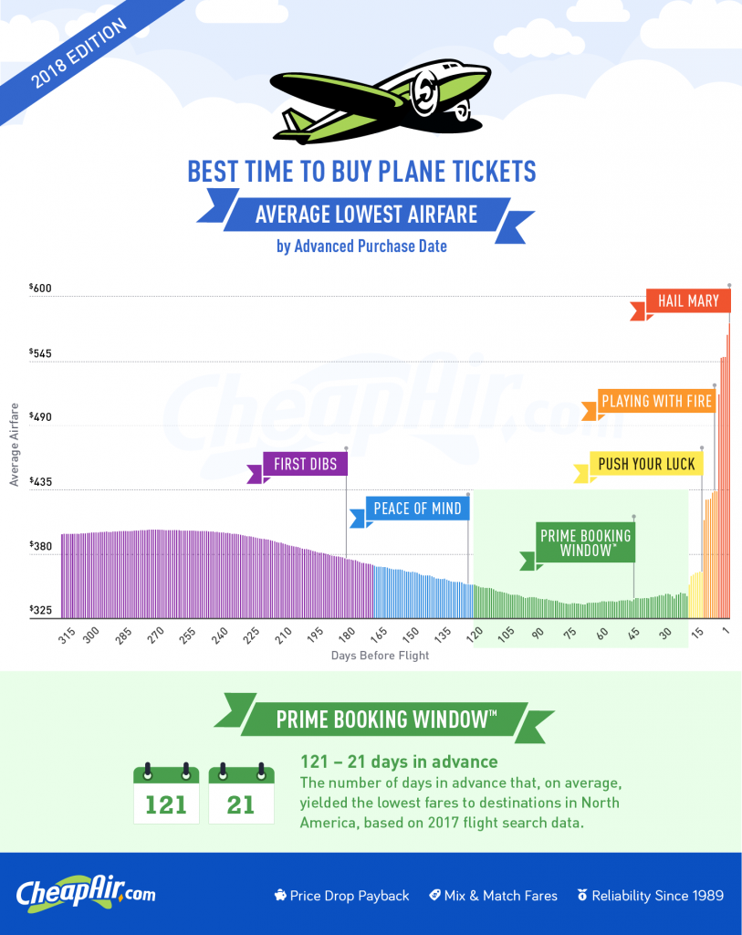 2018 Airfare Study – The Best Time To Buy Flights, Based On With Frontier Low Fare Calendar Flights