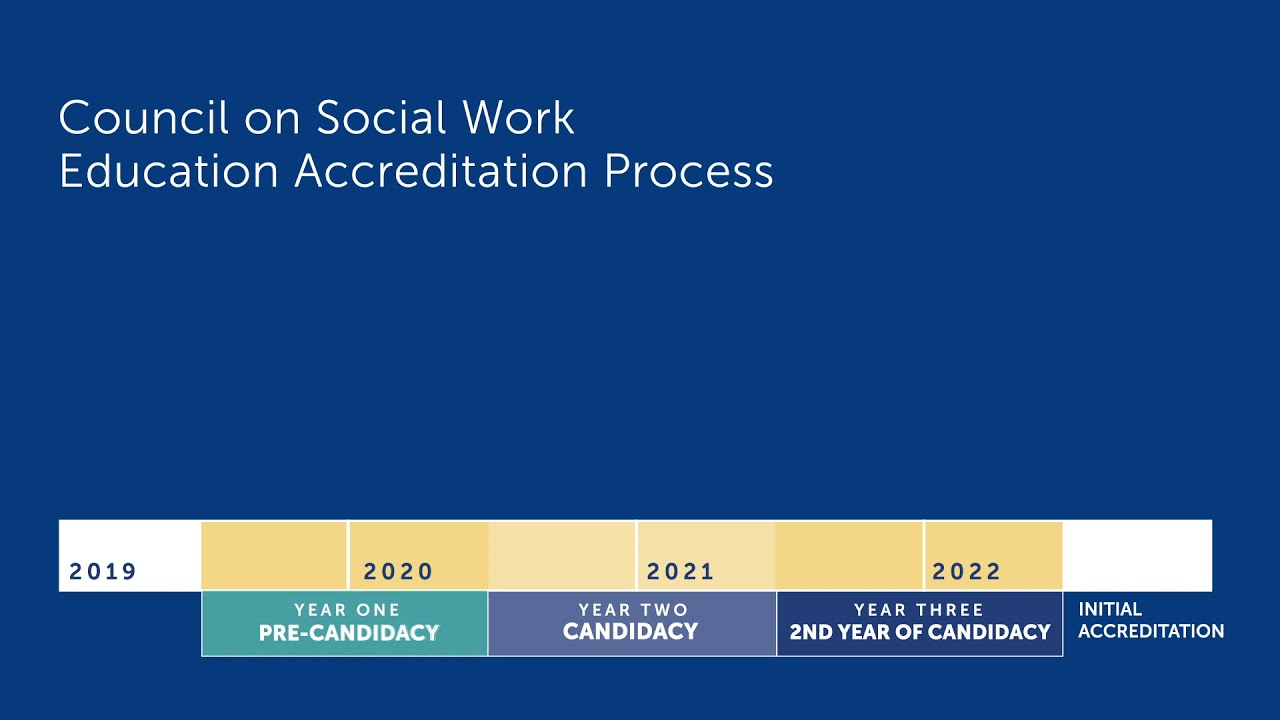 Accreditation In Chamberlain's Master Of Social Work Program Within Chamberlain University Schedule 2021