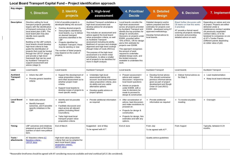 Agenda Of Puketāpapa Local Board – 19 March 2020 In Wiliam & Mary 2021/2020 Calendar