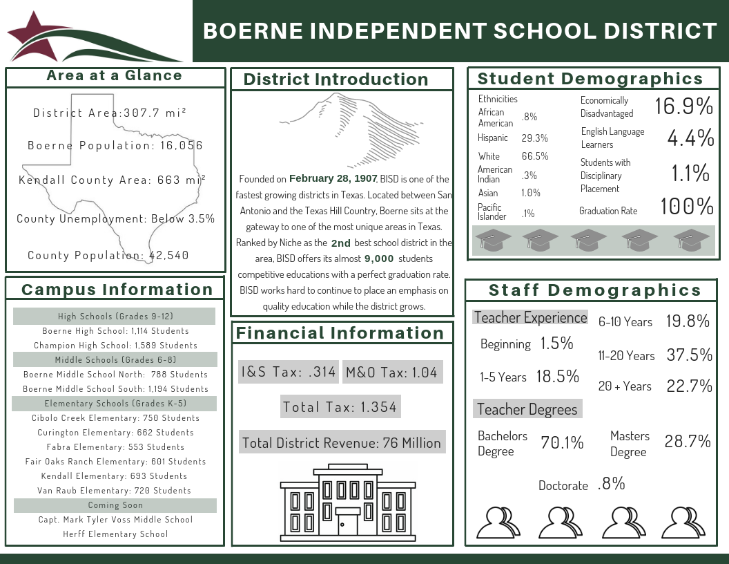 Boerne Independent School District / District Calendar Intended For Brownsville Independent School District Calendar