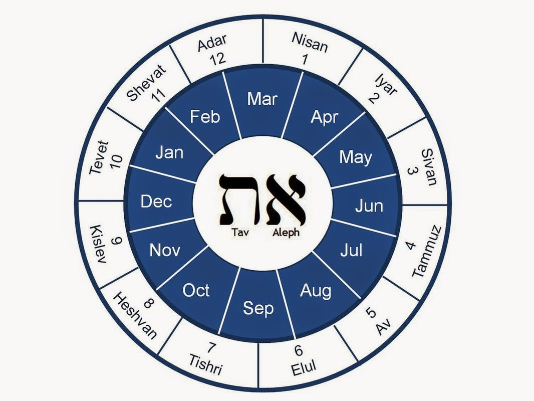Calendar Systems (Form 8 Advanced) — English For School Throughout Year According To Jewish Calendar