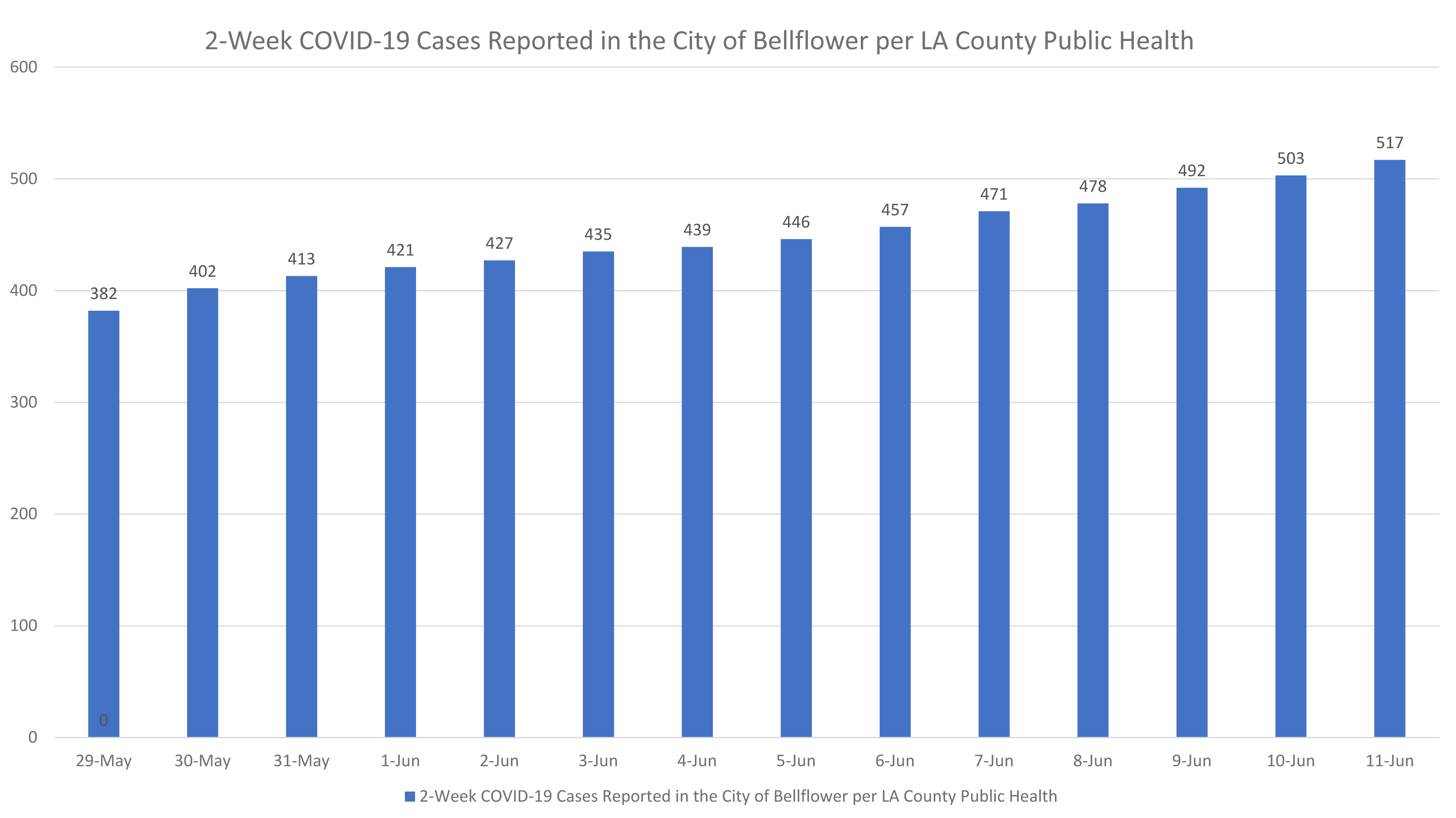 City Of Bellflower – Covid 19 Information For Los Angeles County Court Cite Back Caalender