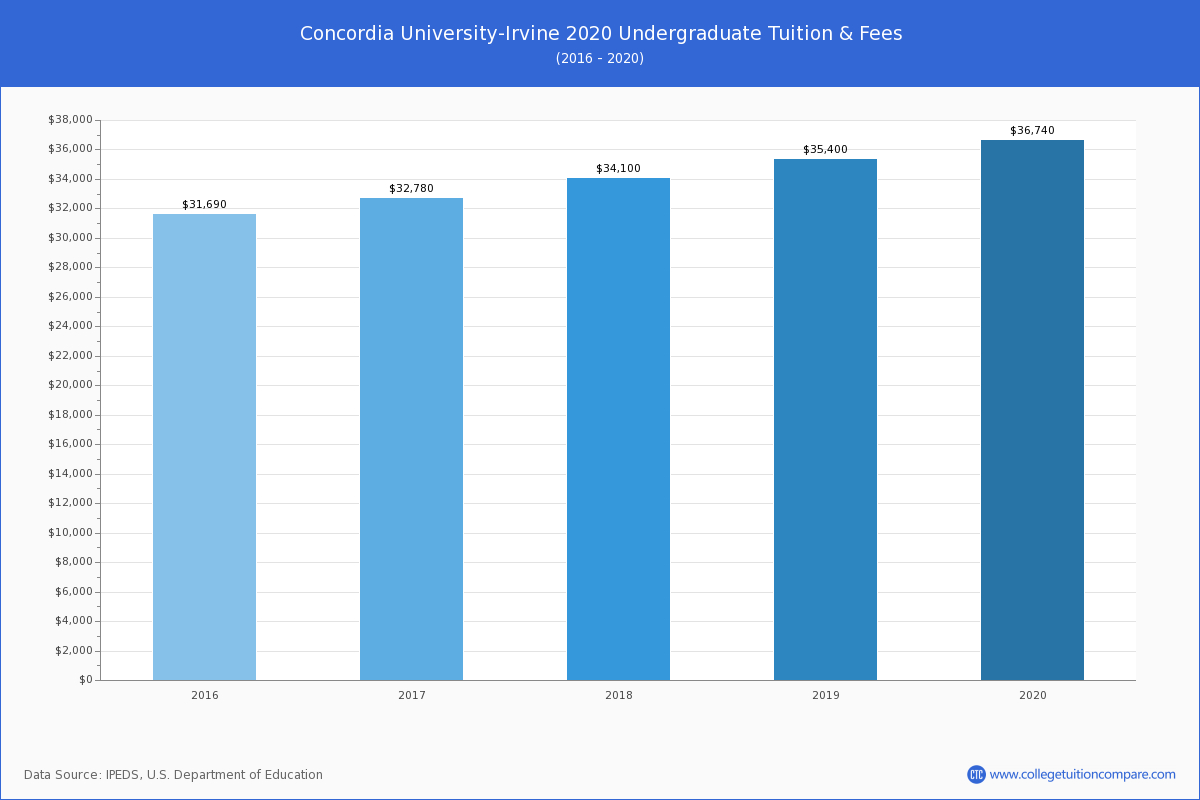 Concordia University Irvine Tuition With Regard To Concordia University Irvine Holiday Schedule 2021