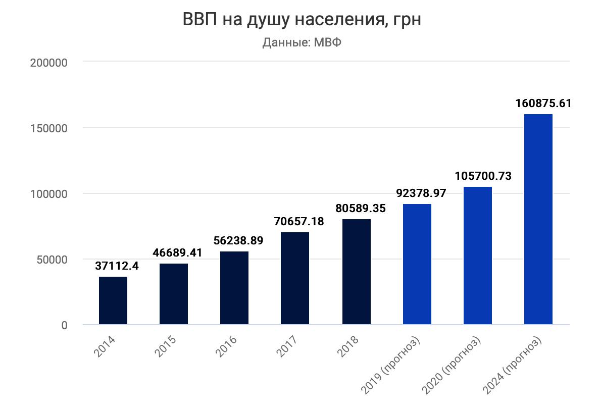 Курс, Инфляция, Ввп: Что Ждет Экономику Украины В 2021 Году Within Blues Alley Schedule 2021
