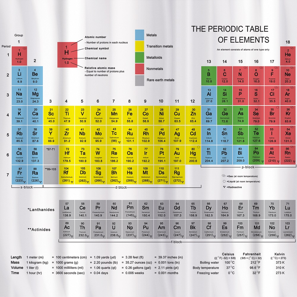Тканевая Штора Tatkraf Periodic Table Для Ванной Комнаты С Кольцами (12Шт)  180Х180 См, Водоотталкивающий Материал In How Is The Periodic Table Like A Calender