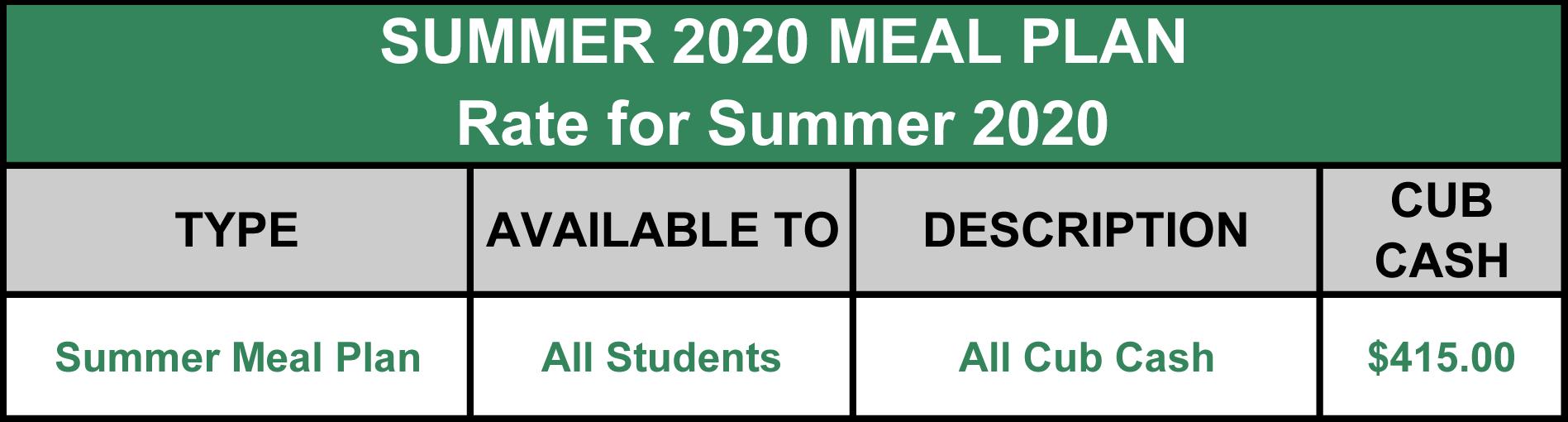 Dining Services Inside Southeastern Louisiana University Spring 2021 Semester Dates