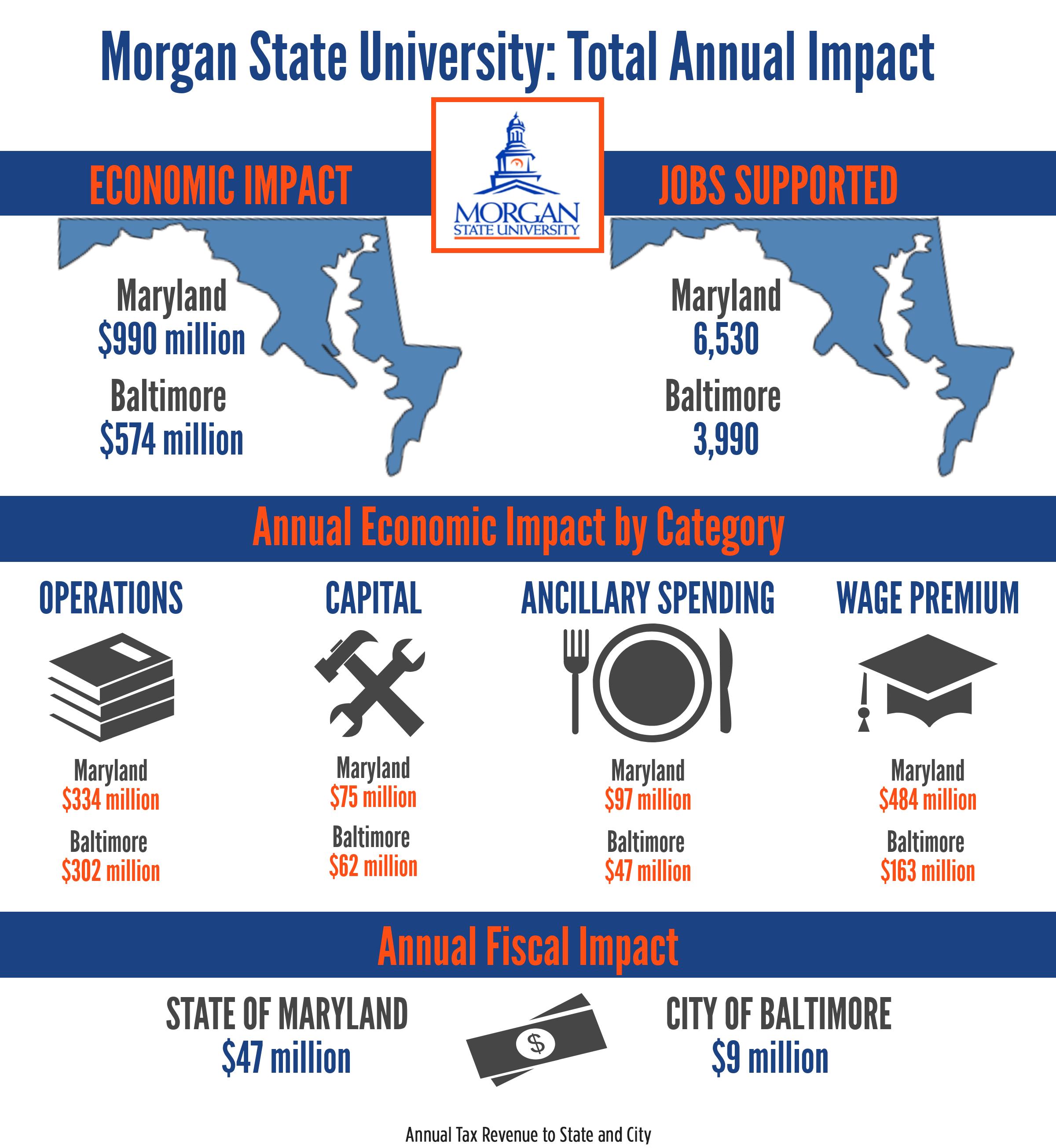 Economic Impact Report Pertaining To Morgan State Spring Calendar