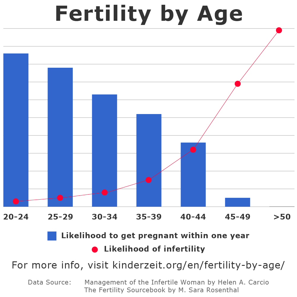 Fertilityage | Chances Of Getting Pregnant Chart In Trying To Conceive Calendar