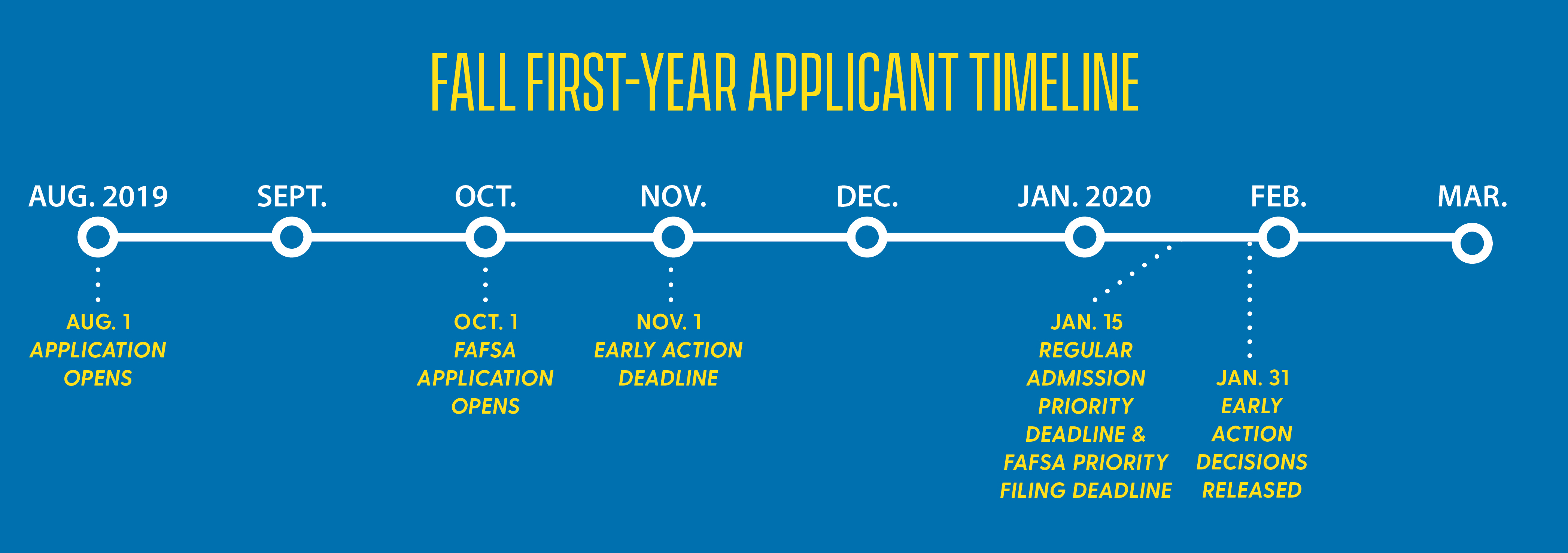 First Year Students Admissions Requirements | University Of With Regard To Univ Of Delaware Academic Calendar