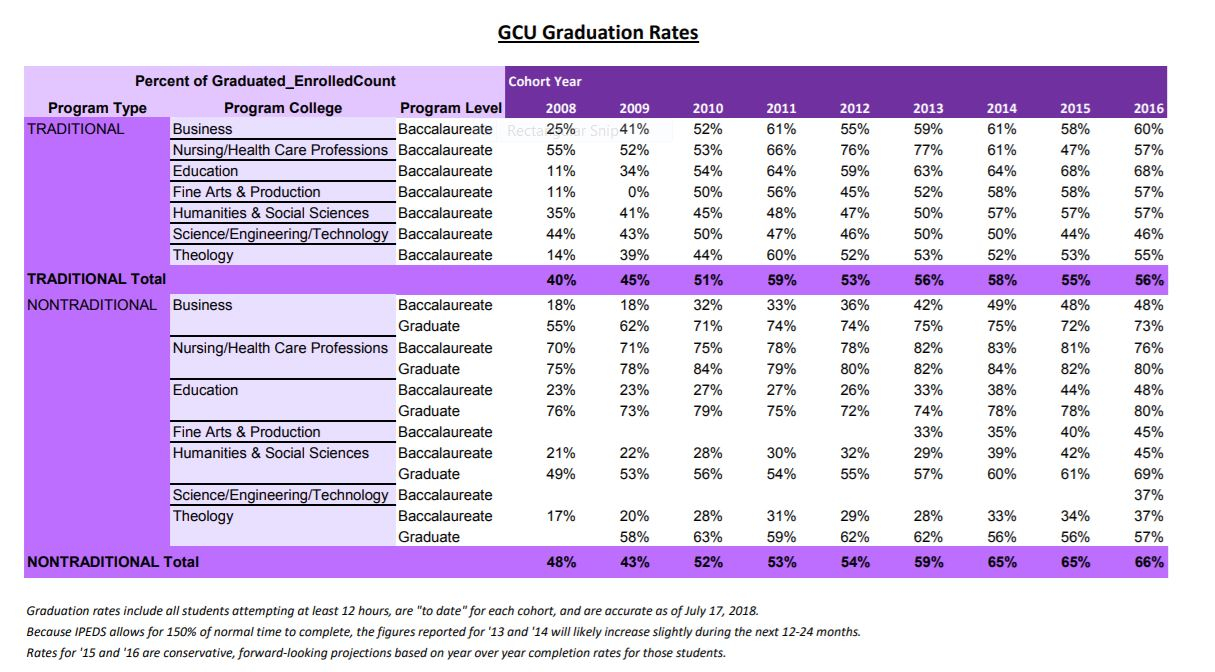 Gcu Graduation Rates: 58% For Traditional Students, 65% For Pertaining To Gcu Academic Calendar