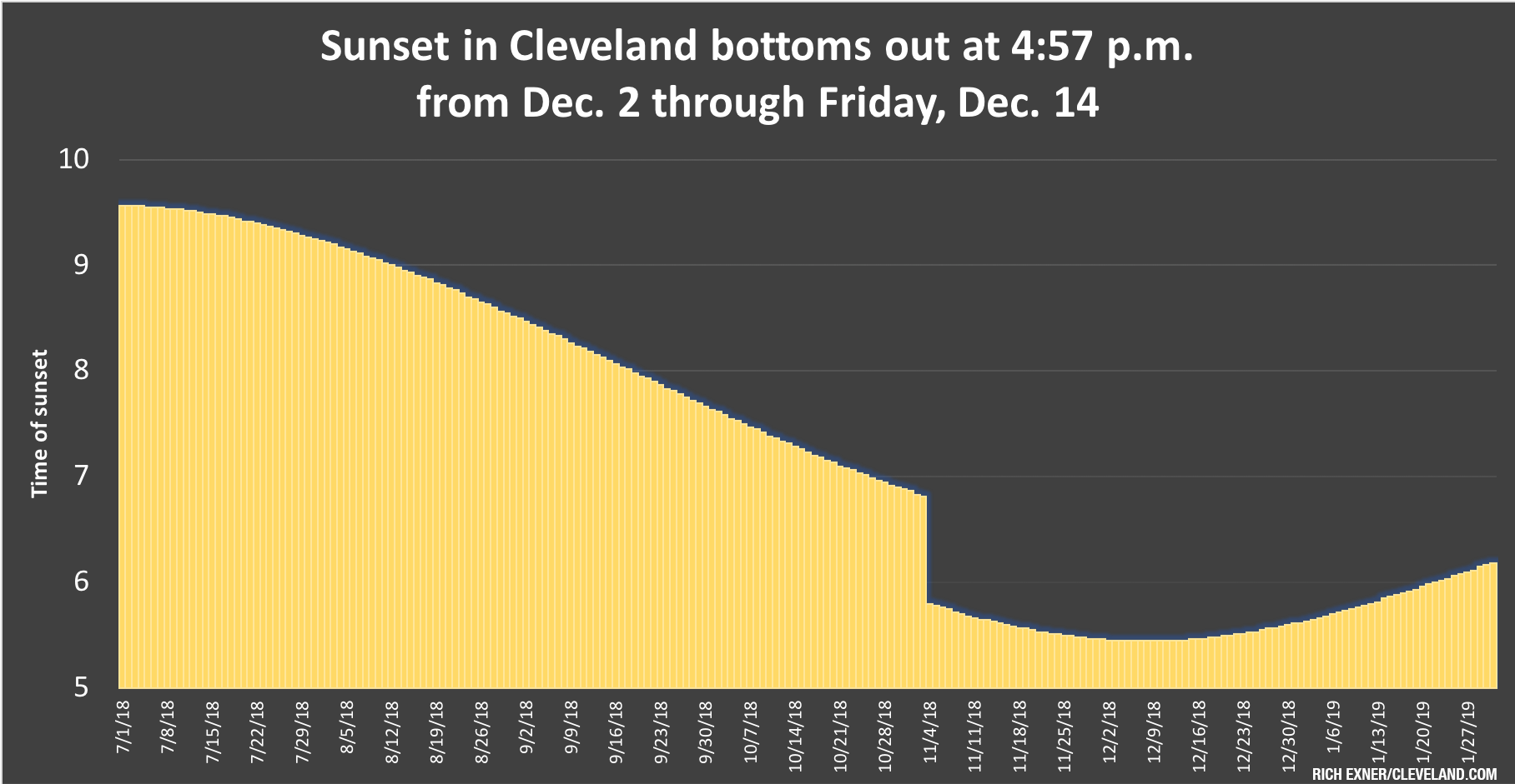 Getting Out Of The Dark: Cleveland Sunsets Begin Getting Intended For Chart Monthly Sunset Times By Zip Code