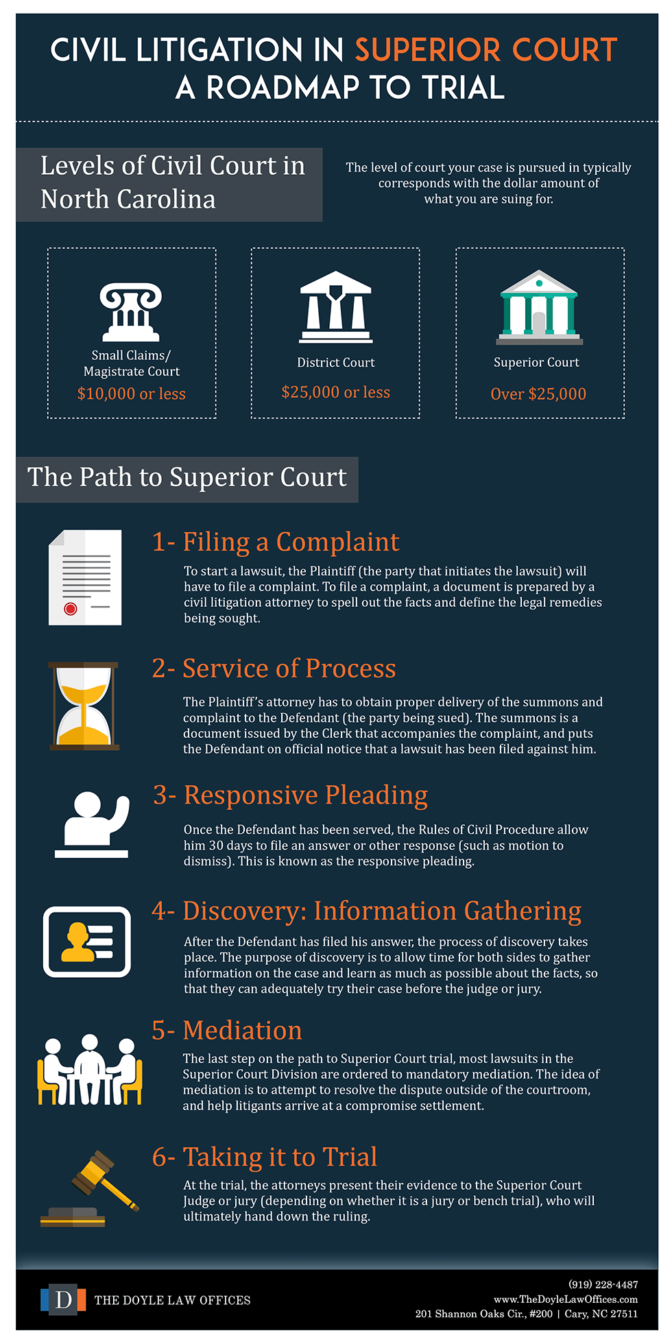 How To File A Civil Suit In Nc | A Roadmap To Trial In Nc Inside Nc Court Dates By Defendant Name