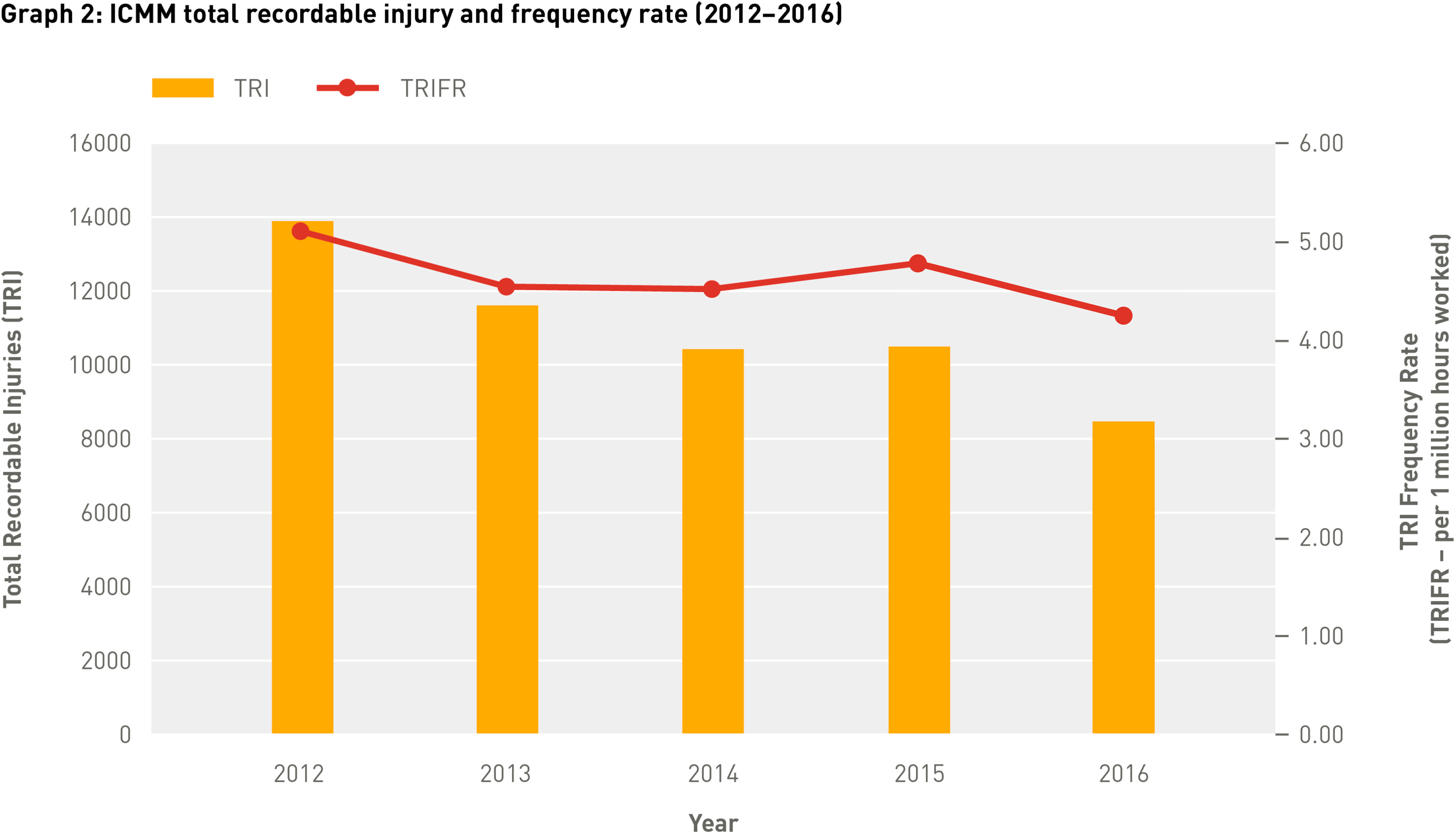 Icmm • Benchmarking Safety Data: Progress Of Icmm Company Within Accident Year Vs Calendar Year
