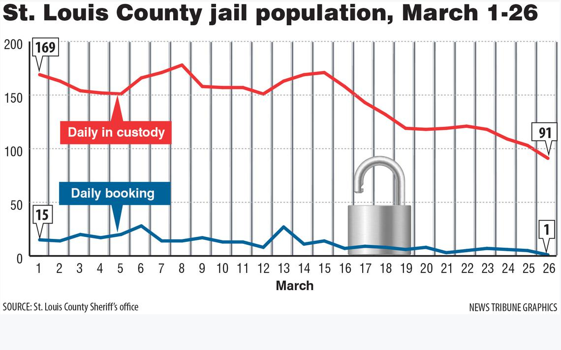 Incredible Partnership' Reduces St. Louis County Inmate With Regard To St. Louis County Court Calendar Hibbing