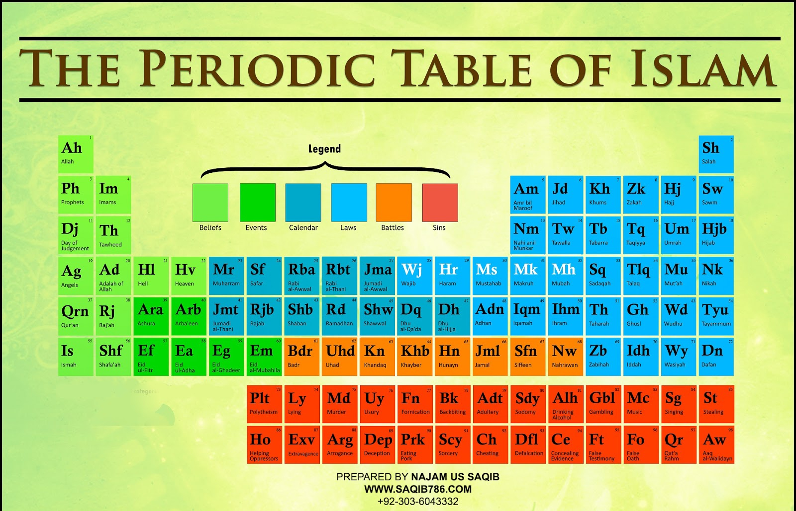 Islamic Periodic Table (Calendar) – Welcome From Najam Us Saqib Regarding How Is The Periodic Table Like A Calender