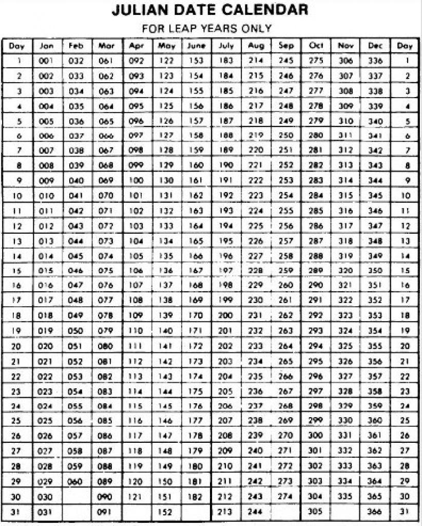 Julian Calendar Converter 2020 – Samyysandra With Julian Date Leap Year Calendar