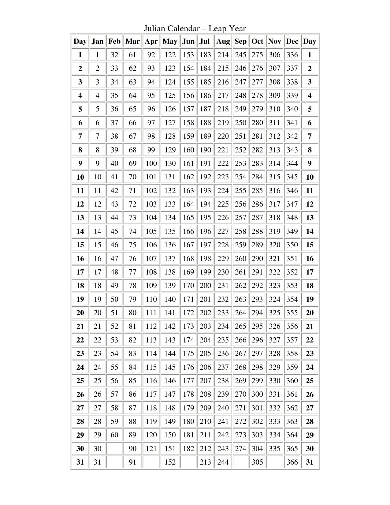 Julian Date Chart 2016 – Caska In Leap Year Julian Calendar