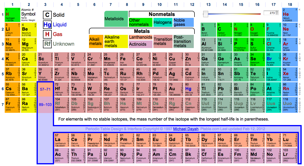 Let's Get Cyclical: Four Ways To Visualize Periodicity - Blog with How Is The Periodic Table Like A Calender