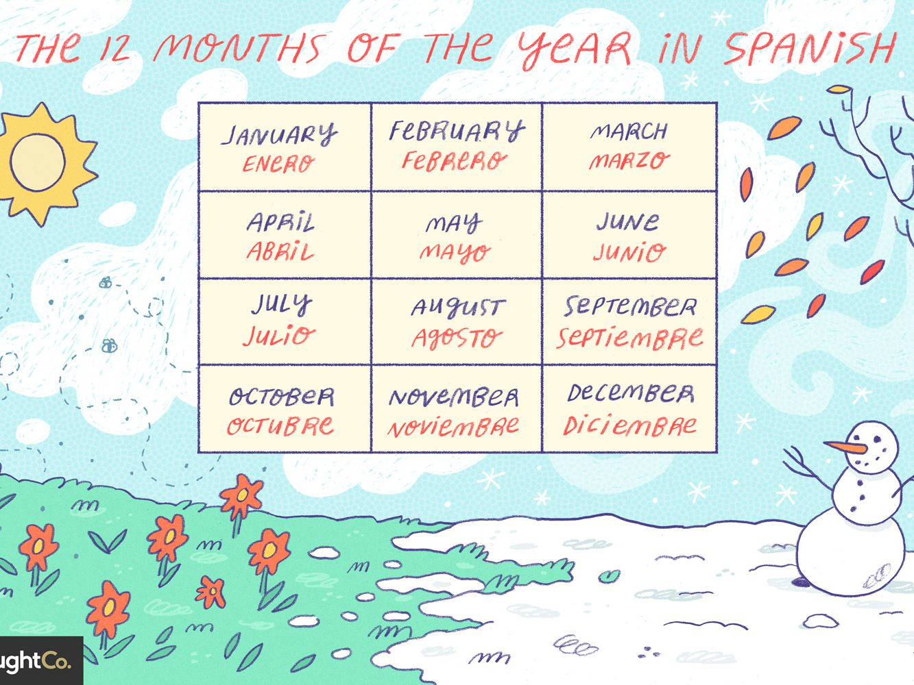 Months Of The Year In Spanish Pertaining To Mexican Calendar With Names