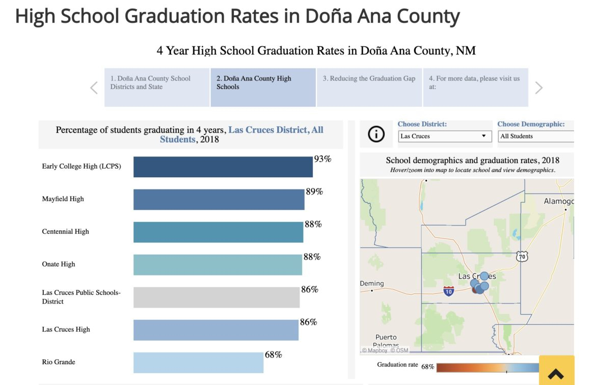 New Newsletter Aims To Increase Access To Public Data - New With Las Cruces Public Schools Las Cruces Nm Spring Break 2020