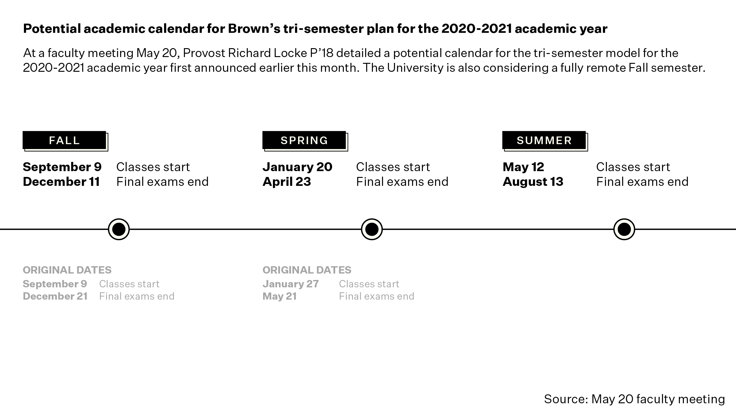 No Spring Break, Shorter Terms: Brown Outlines Potential intended for University Of Rhode Island 2021 2020 Calendar