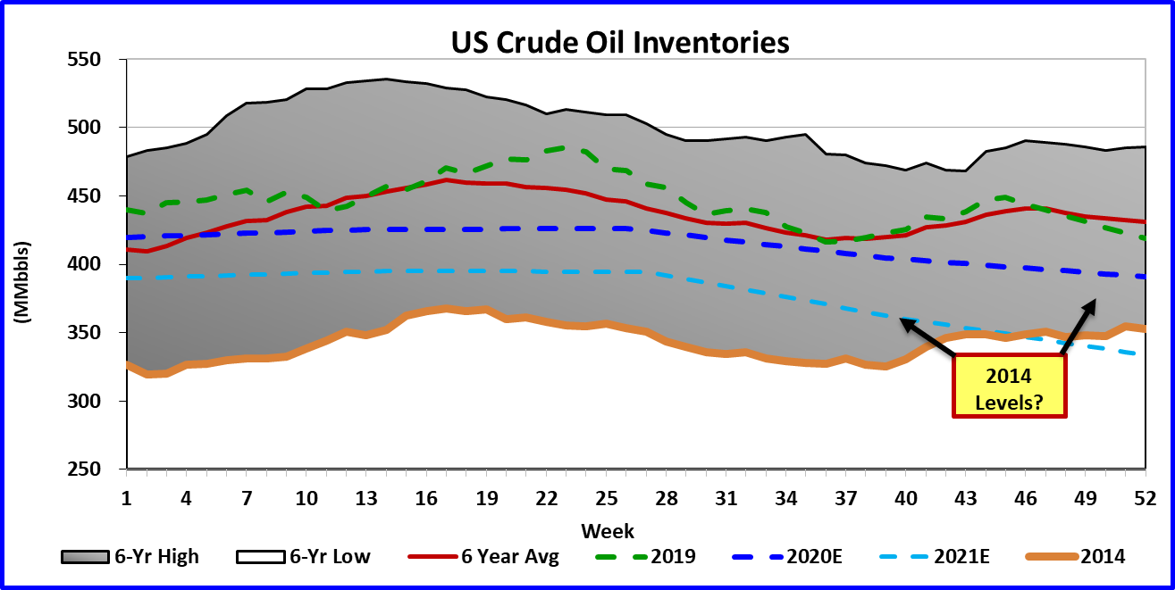 Oil Market To Flirt With $70/bbl In 2020 Amid Lower Than With Regard To St Vrain Extended School Year Calendar 2021 2021