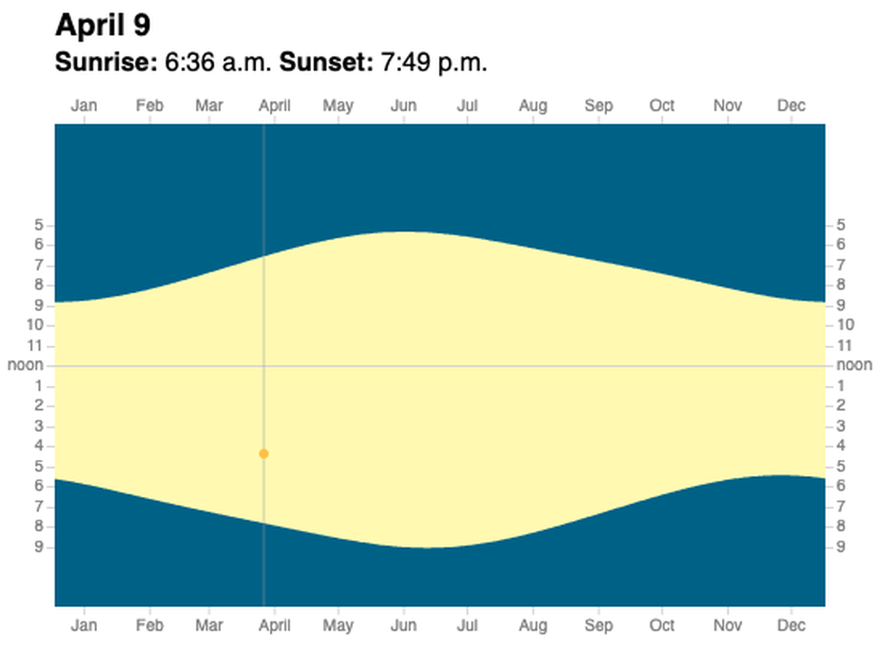 Oregon And Permanent Daylight Saving Time: What You Need To Within Chart Monthly Sunset Times By Zip Code
