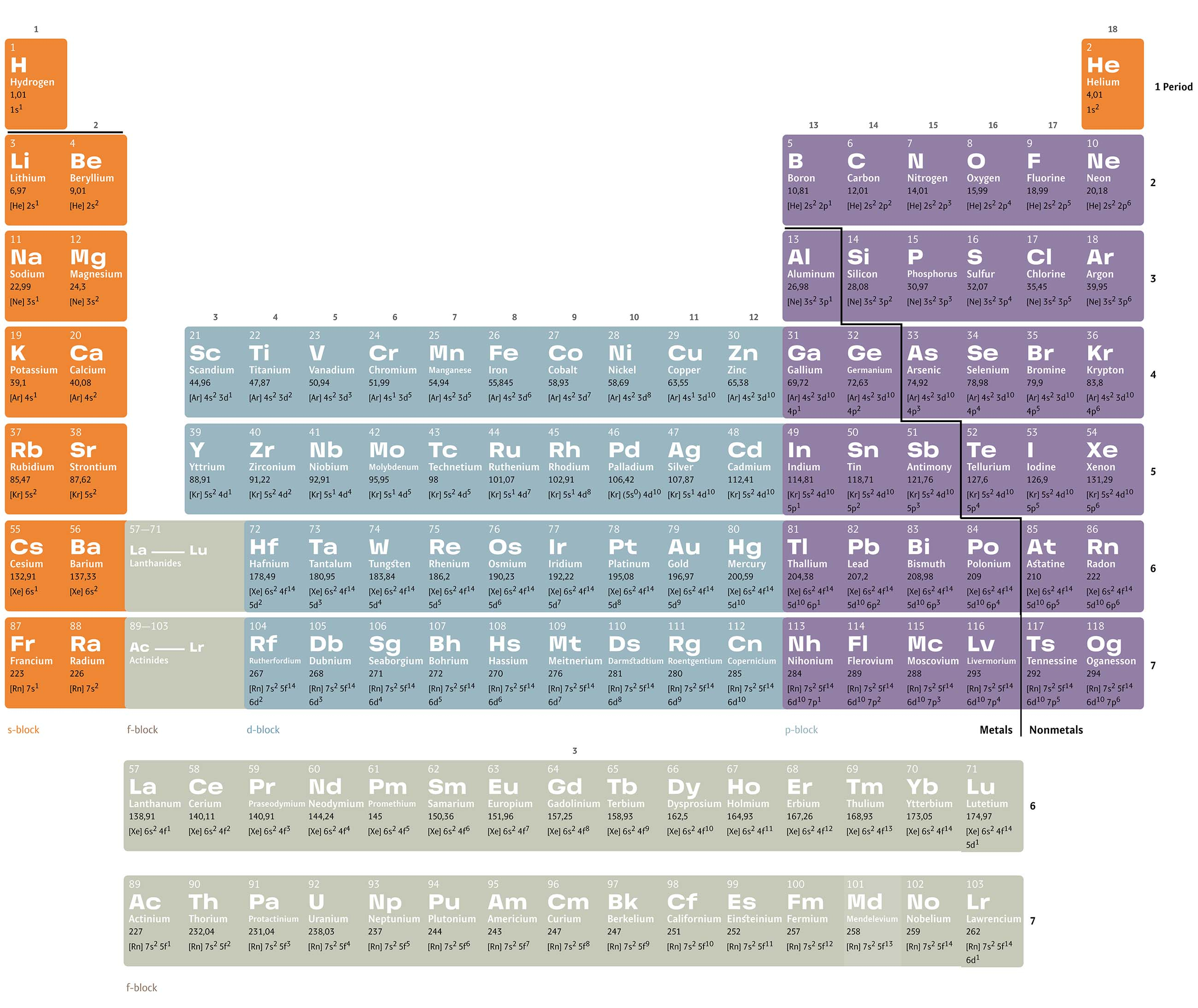 Periodic Table Of Elements Regarding How Is The Periodic Table Like A Calender