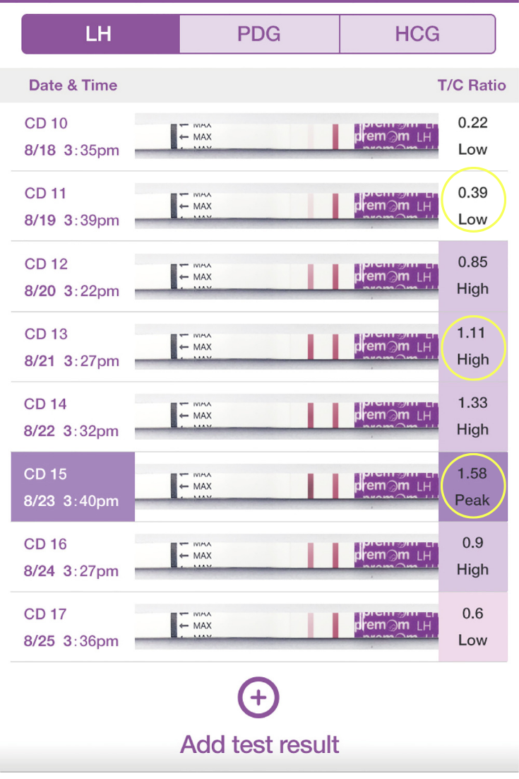 Pin On Ovulation Cycle & Ovulation Testing With Regard To When To Take Pregnancy Test Calendar