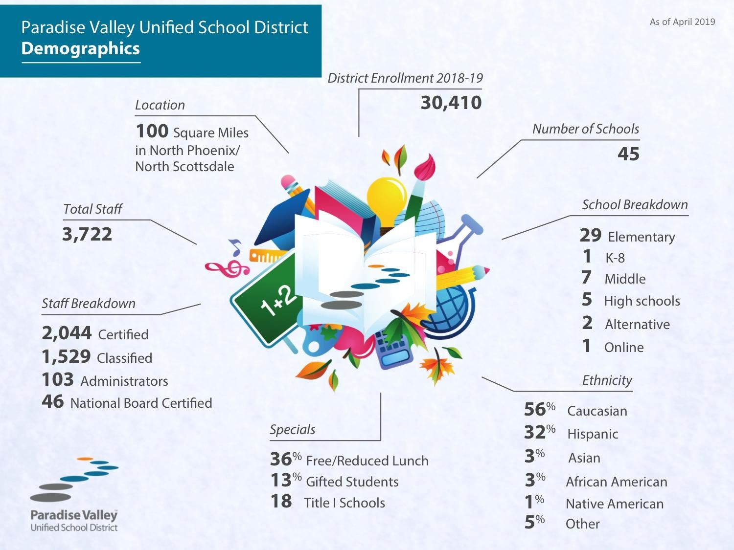 Pvschools Demographic Breakdown And Interesting Stats For Paradise Valley Unified Calendar