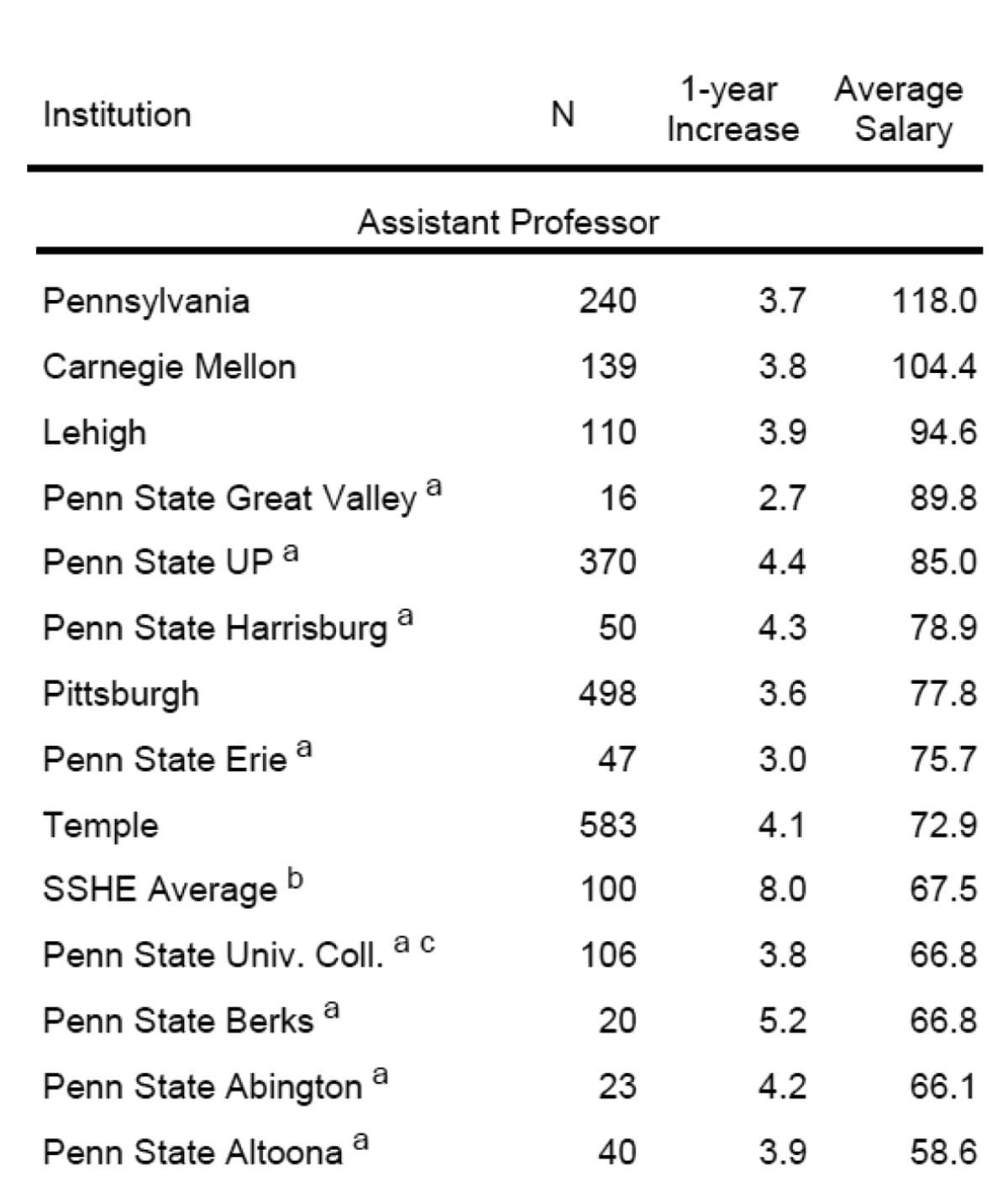 Report On Penn State Altoona Faculty Salaries – Faculty Senate In Penn State Altoona School Calendar