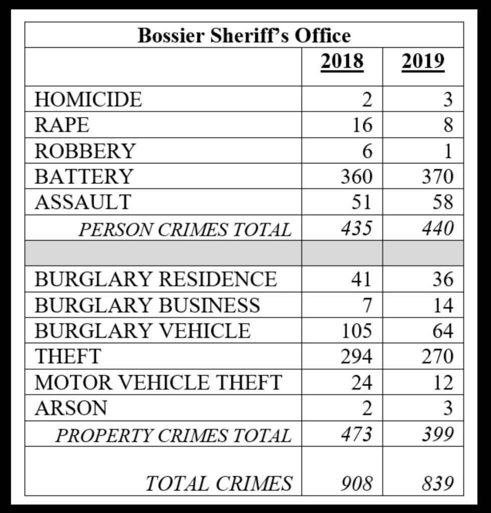 Sheriff Reports Bossier Parish Crime Down Nearly 8% In 2019 Intended For Bossier Parrish School Calendar