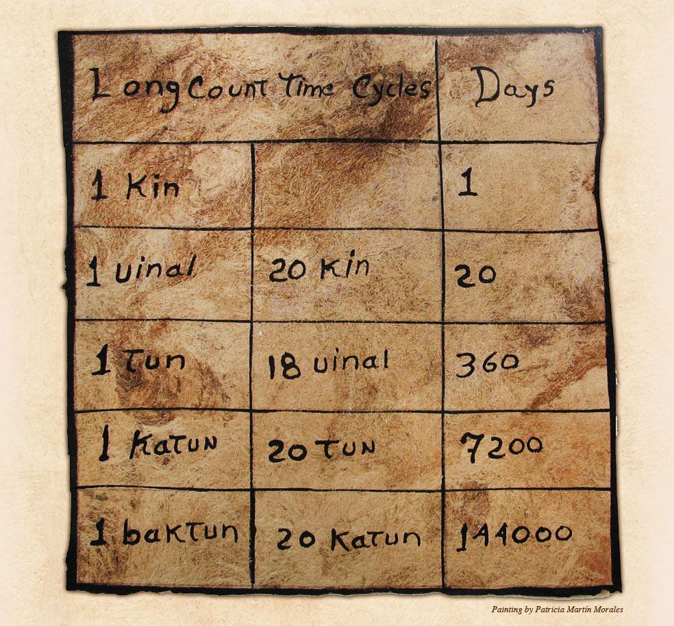 The Calendar System | Living Maya Time Inside How To Read Mayan Calendar