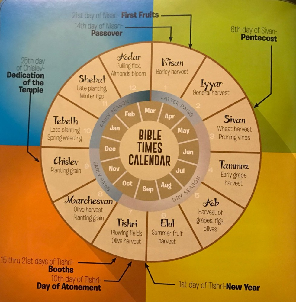 The Jewish Calendar   Blog   Think Theology With Year According To Jewish Calendar