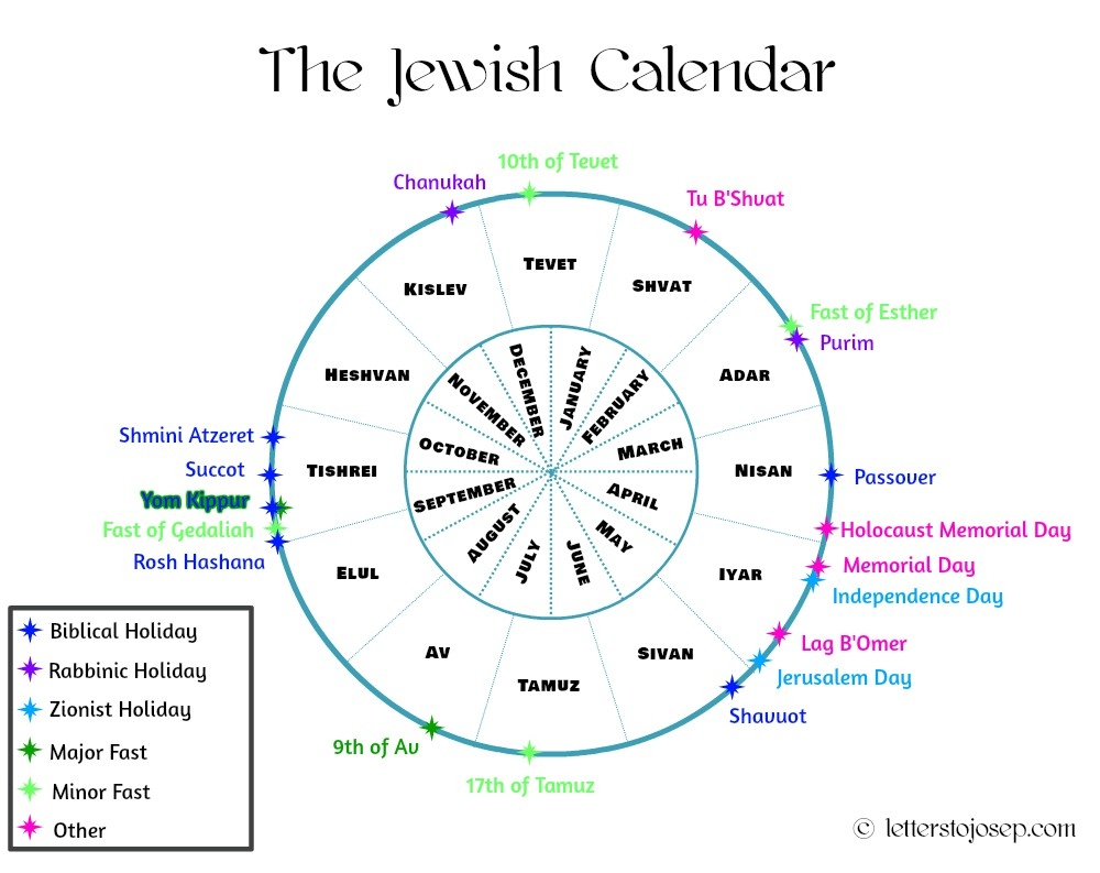 The Jewish Year In A Nutshell - Letters To Josep Pertaining To Year According To Jewish Calendar
