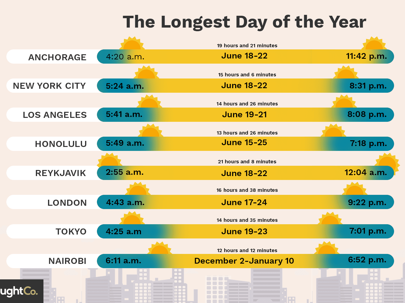 The Longest Day Of The Year In Different Cities Regarding 2021 Sunrise Sunset Tables By Zip Code