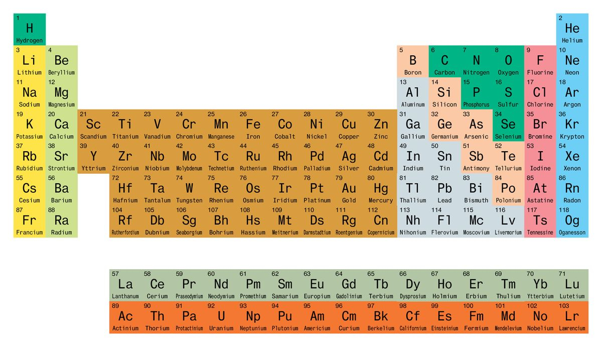 The Modern Triumph Of The Periodic Table Of Elements – Bloomberg Within How Is The Periodic Table Like A Calender