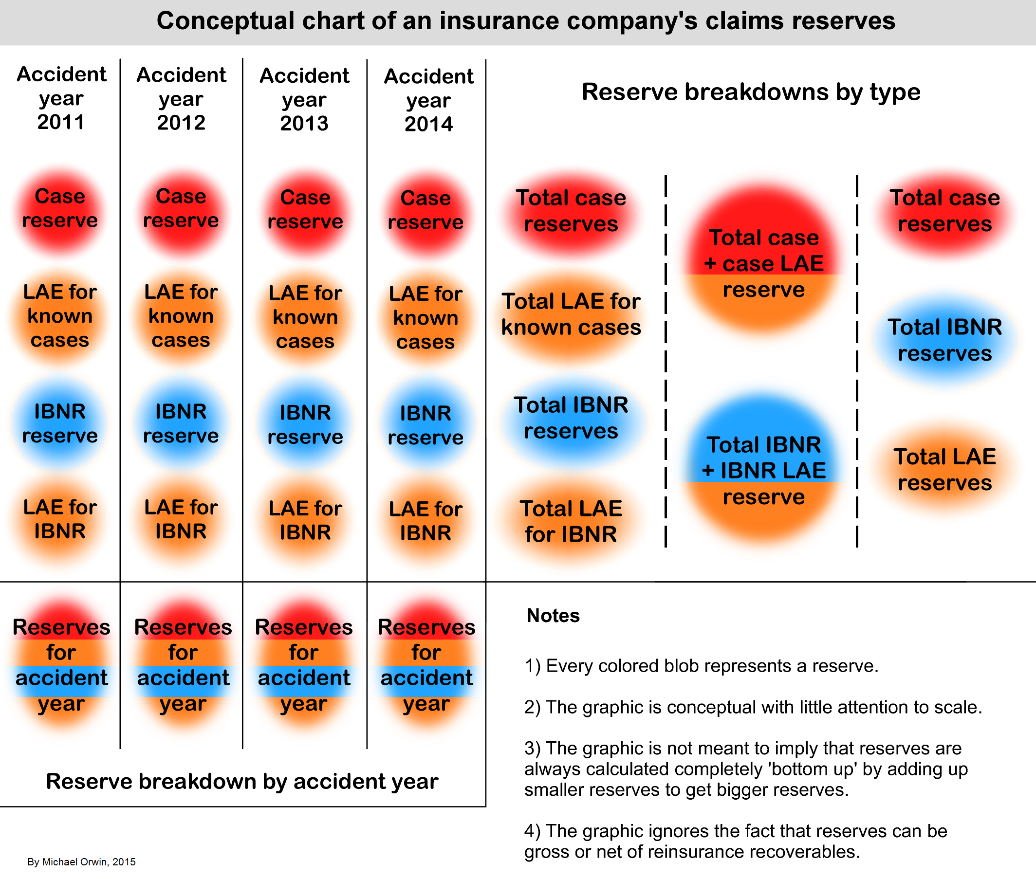 The Terminology Of Insurance Reserves | Kitchensinkinvestor With Clendar Year Verse Accident Year
