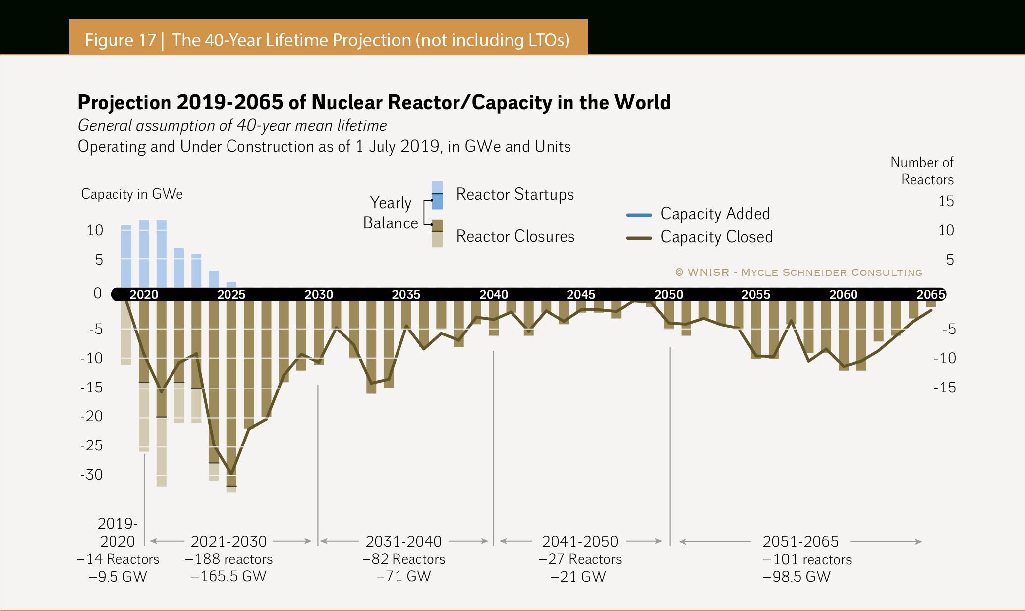 The World Nuclear Industry Status Report 2019 (Html) Inside Texas Tech University Academic Calendar 2021 2021