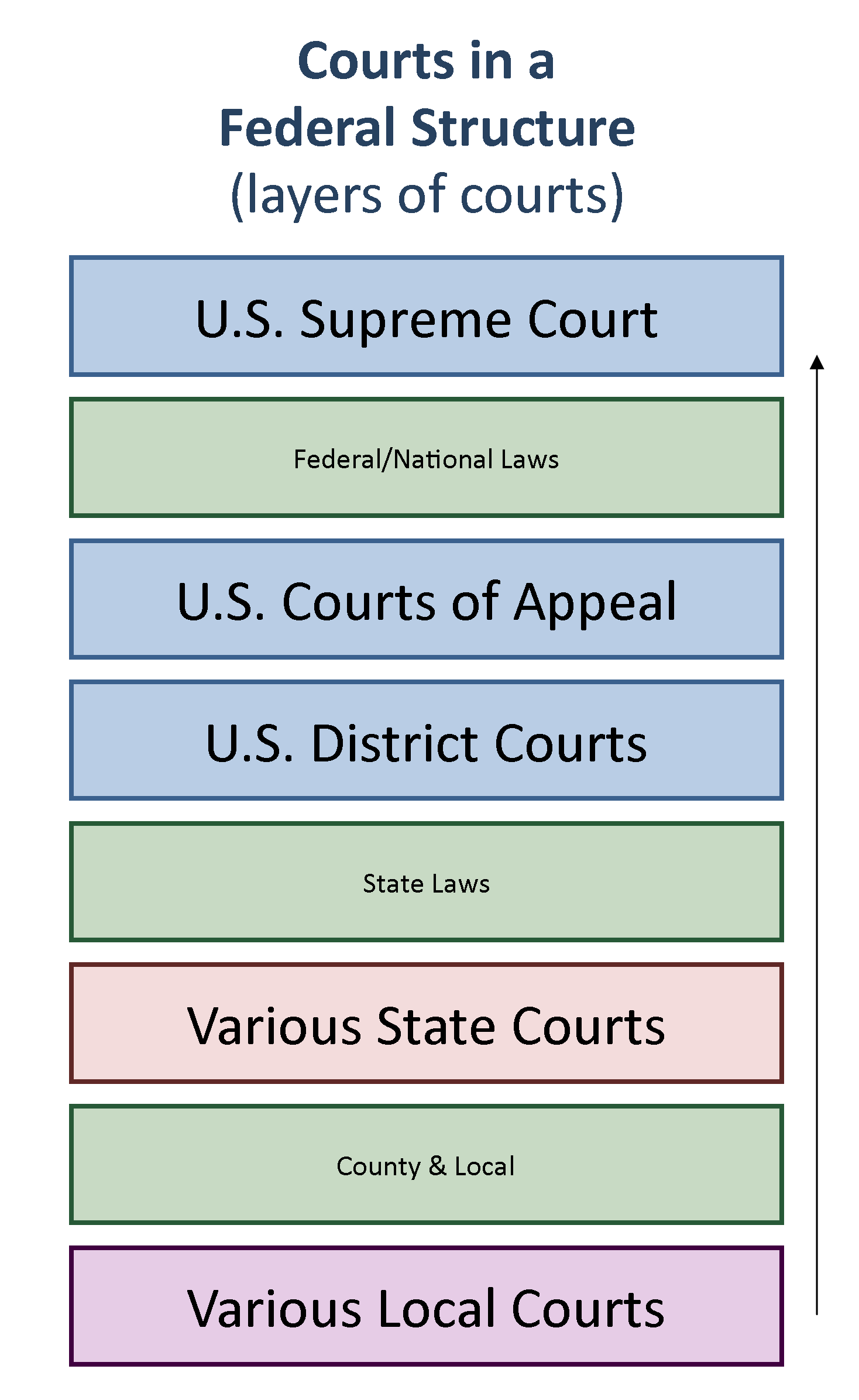 U S Courts: Structure And Procedure | United States Government With Regard To Superior And District Court Calendars