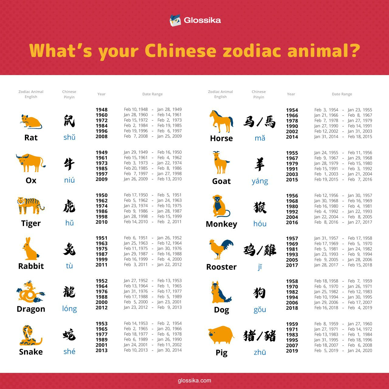 What's Your Chinese Zodiac Animal? | The Glossika Blog Pertaining To What Animal I'm In Chinese Calendar