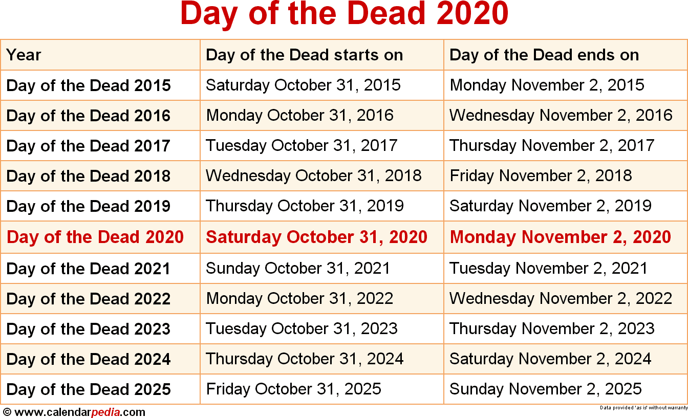 When Is Day Of The Dead 2020? Within Saint Names Mexican Calendar