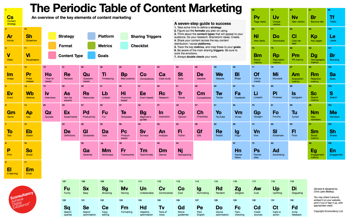 Which Periodic Table Of Content Marketing Is Right For Your Pertaining To How Is The Periodic Table Like A Calender
