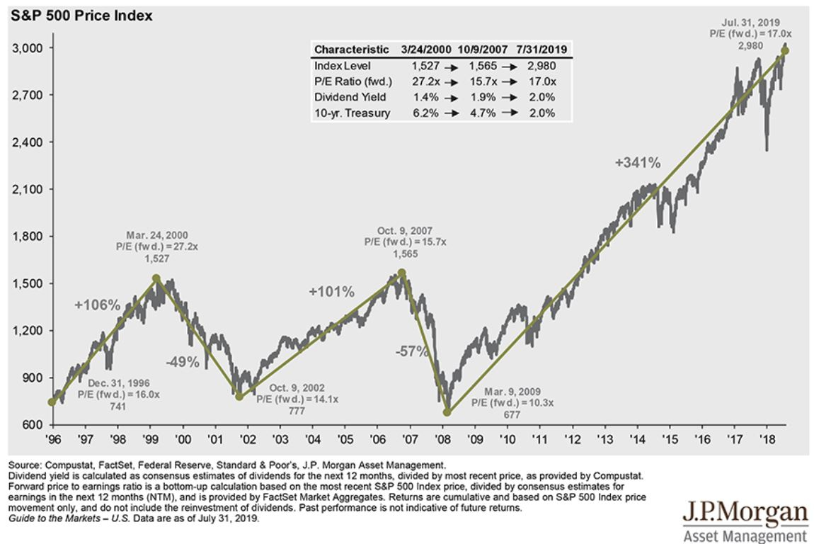 8.5 Timing The Market – Mindfully Investing With Regard To S&p 500 Intra Year Declines Historical