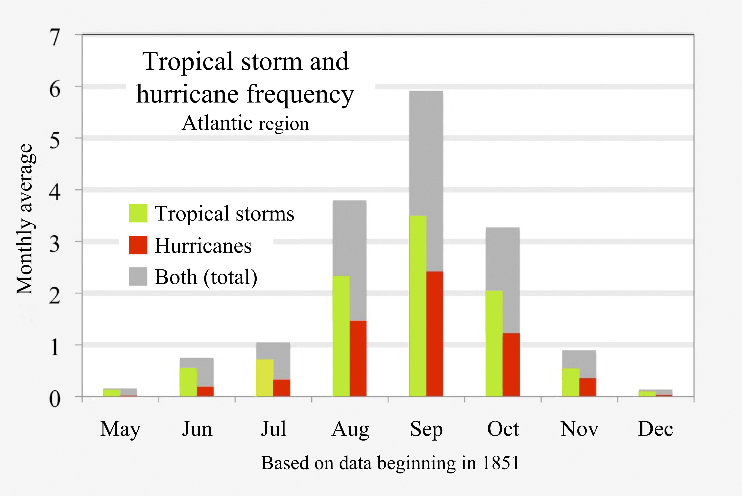 Atlantic Hurricane Season – Wikipedia With October Month Mexican Calendar With Personal Names