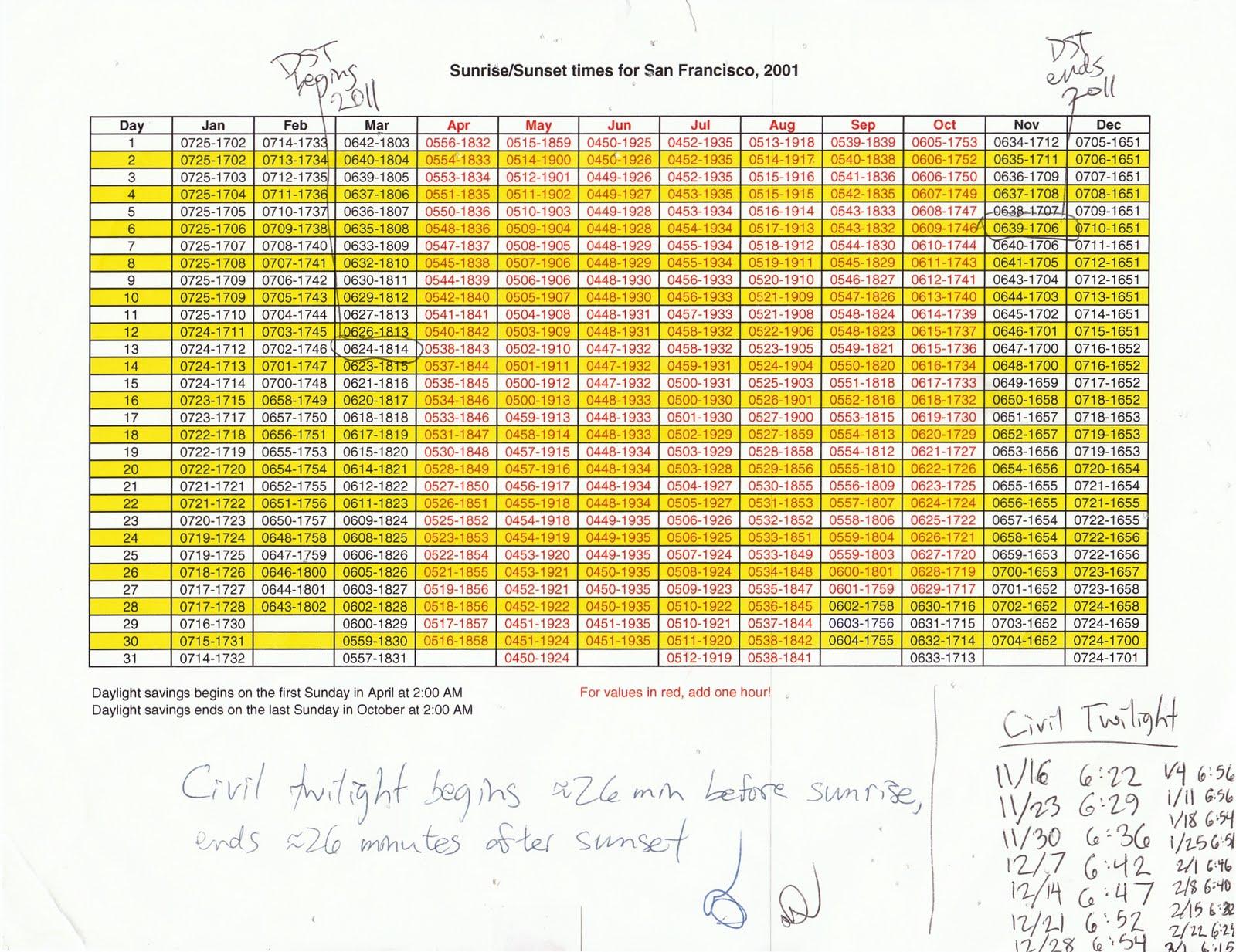 Chart Of Sunrise And Sunset Timeszip Code - Trinity Regarding 2020 Sunrise/sunset Chart By Zipcode