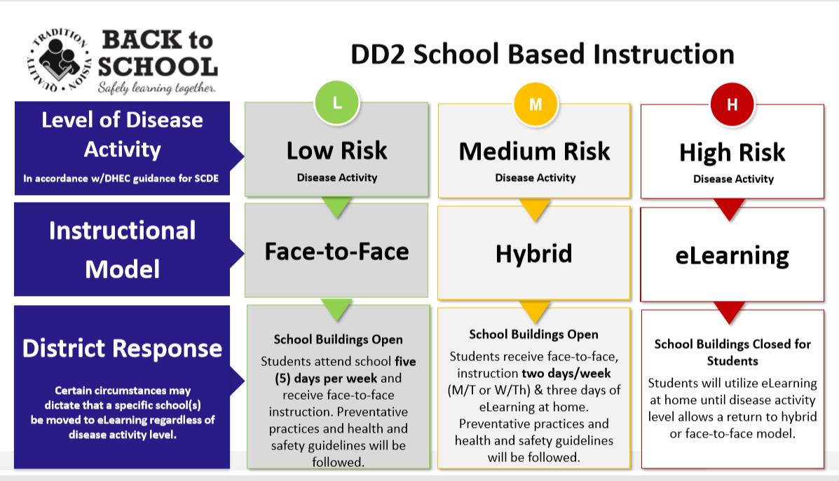 Dorchester School District 2 Board Announces Calendar Start Intended For Dorchester District 2 Calendar 2021