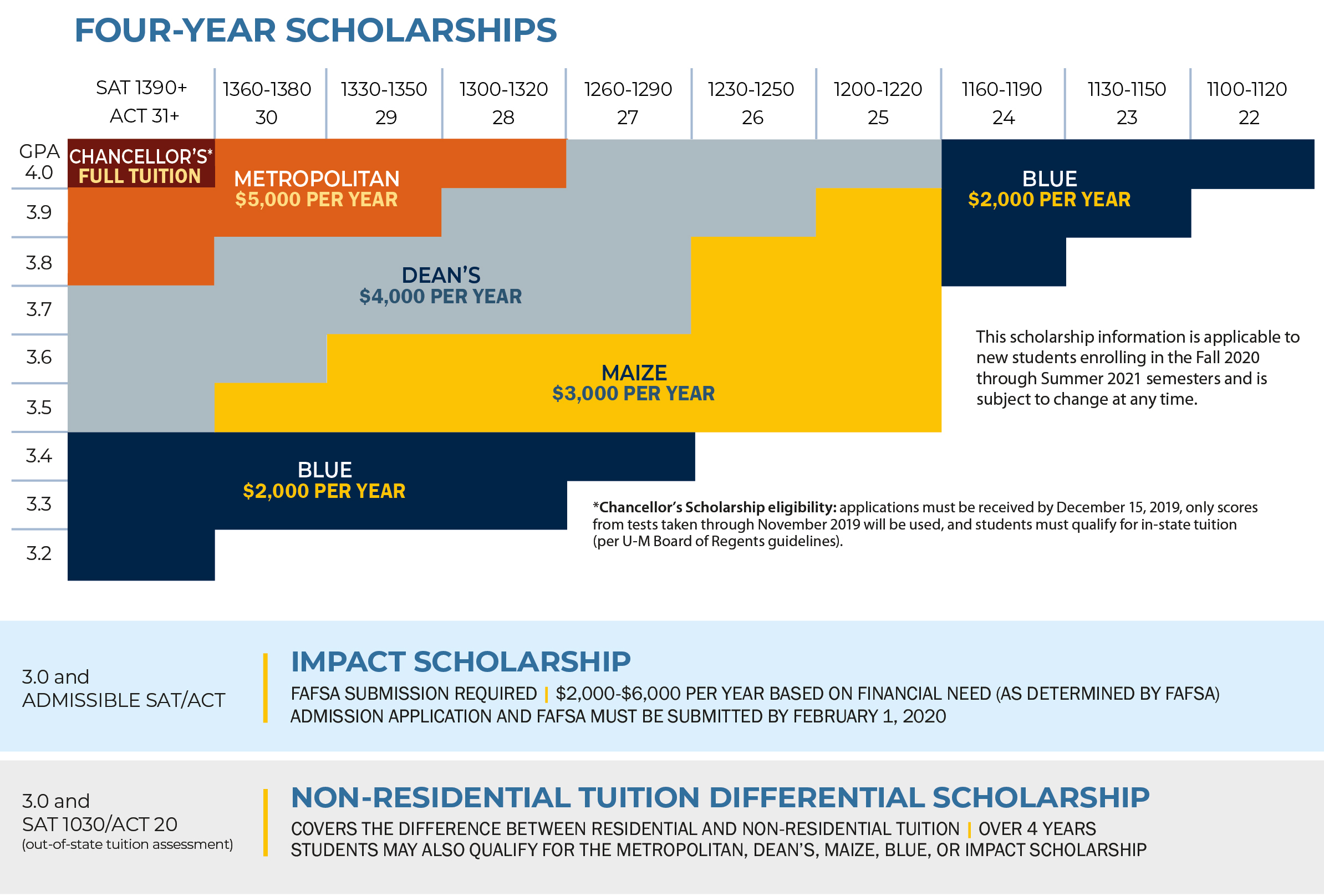 Freshman Scholarships 2020 21 Pertaining To U Of M Dearborn Academic Calender