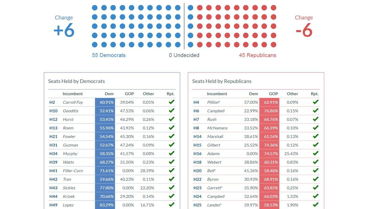 How The Shenandoah Valley Voted In Virginia's 2019 Elections Within Shenandoah County Public Schools Calendar